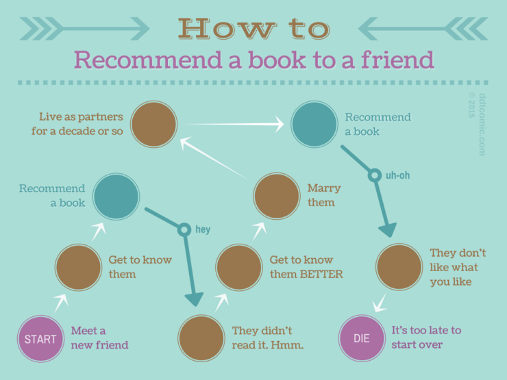 How to Recommend Books